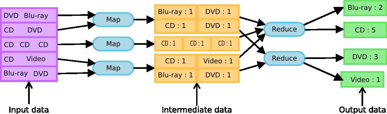Mapreducefoundation Typing Of Mapreduce